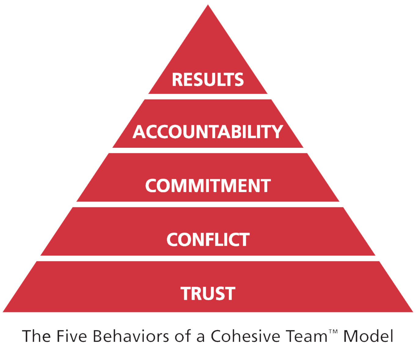 Five Behaviors of a Cohesive Tean