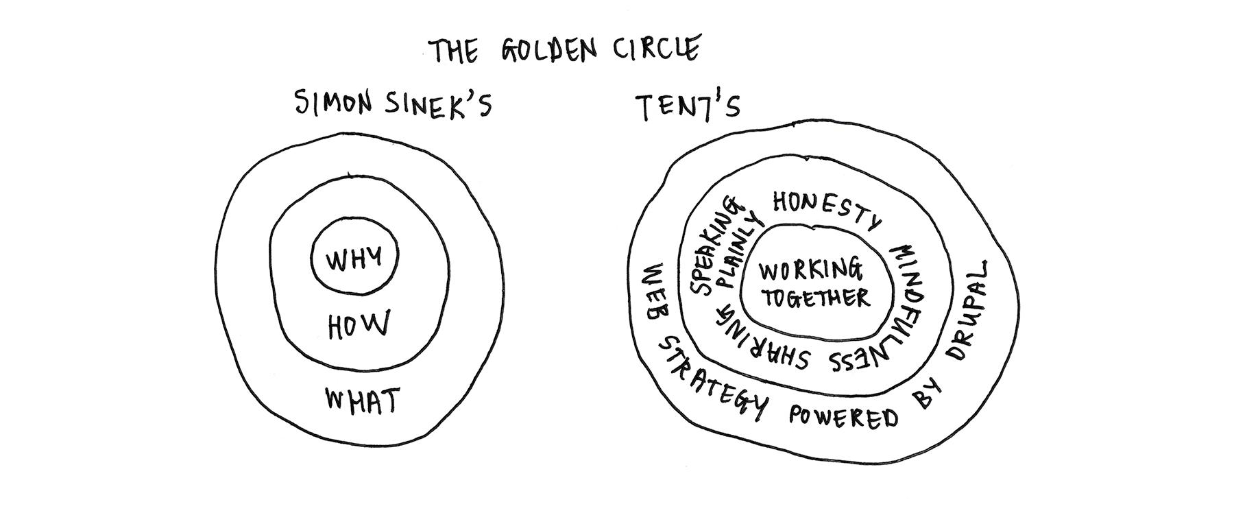 TEN7's Golden Circle